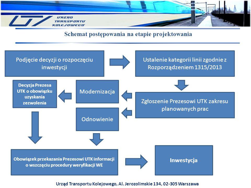 Schemat postępowania na etapie projektowania