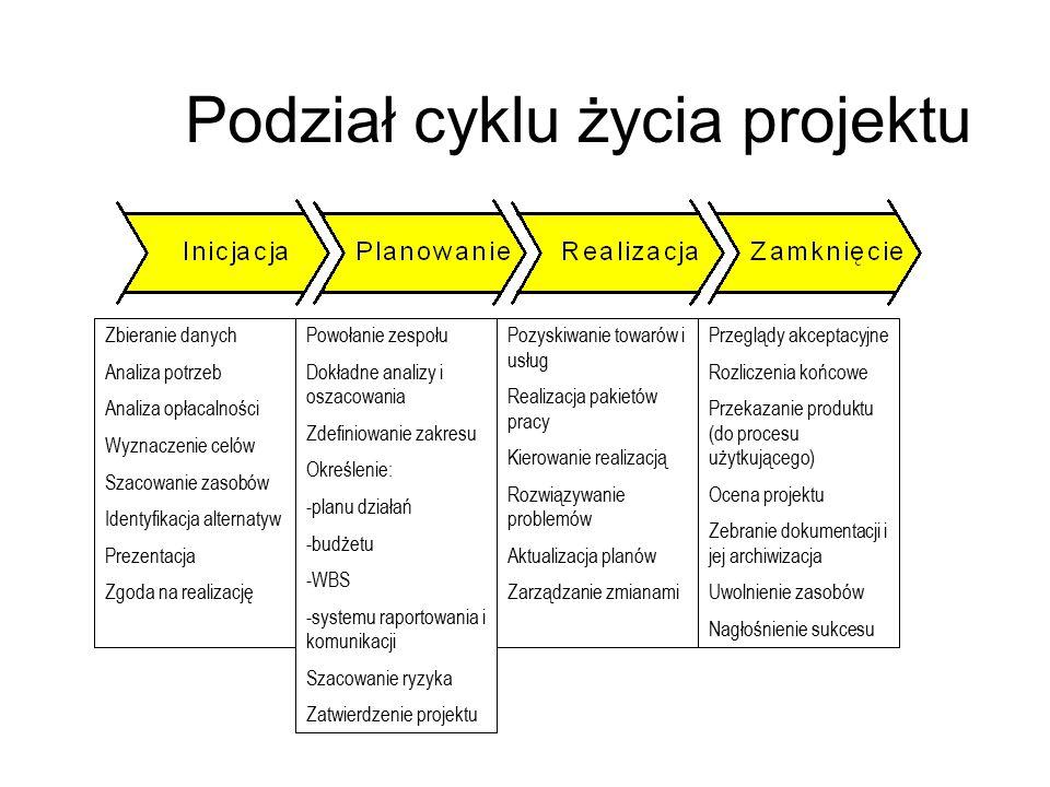 Podział cyklu życia projektu