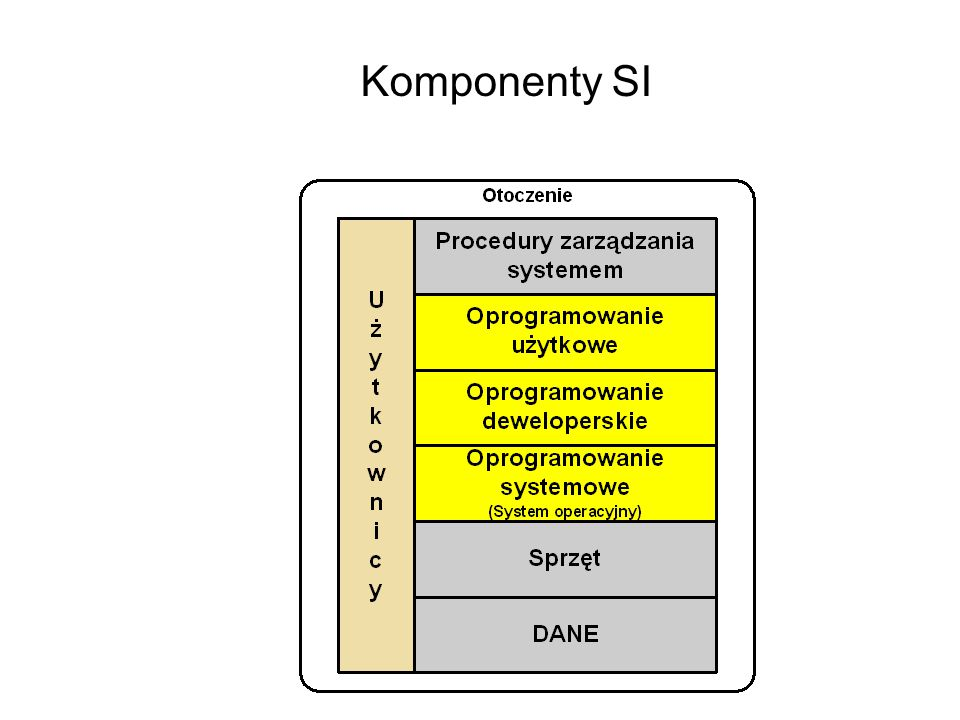 Komponenty SI