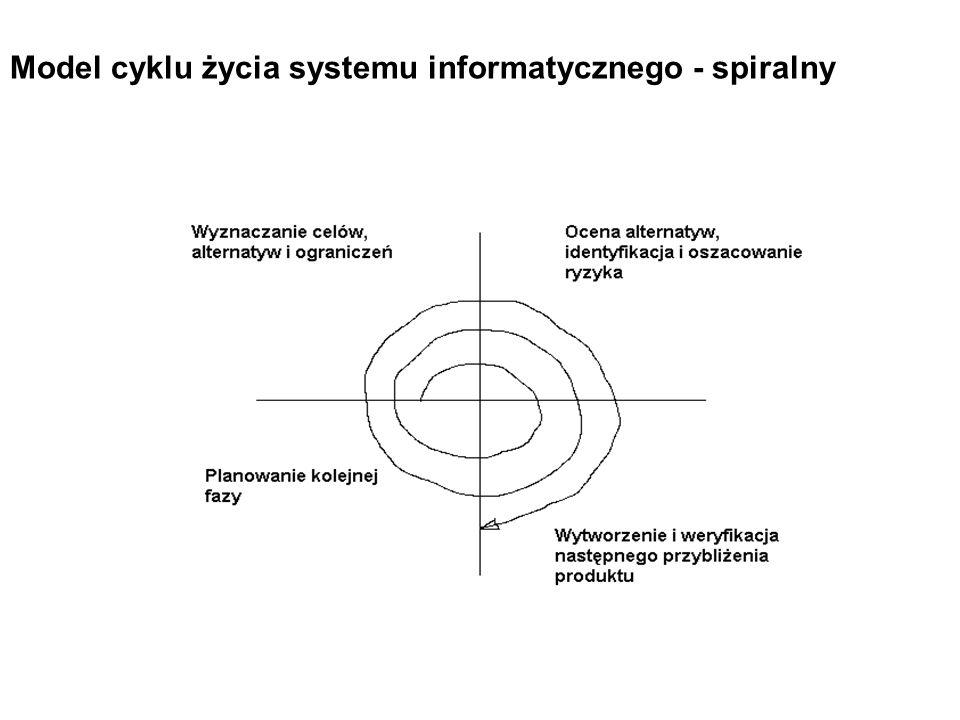 Model cyklu życia systemu informatycznego - spiralny