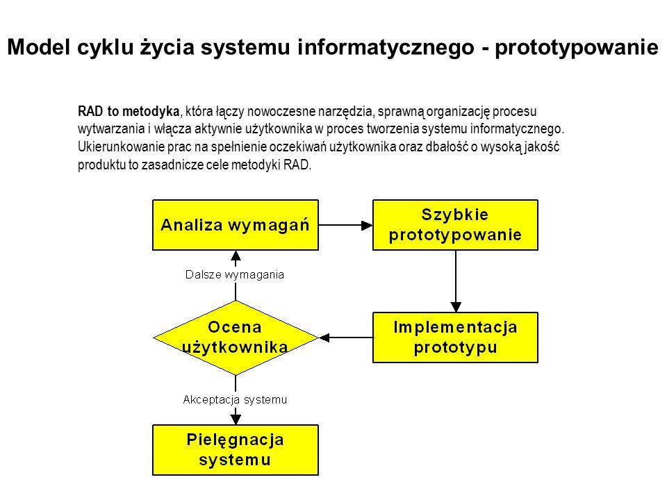 Model cyklu życia systemu informatycznego - prototypowanie
