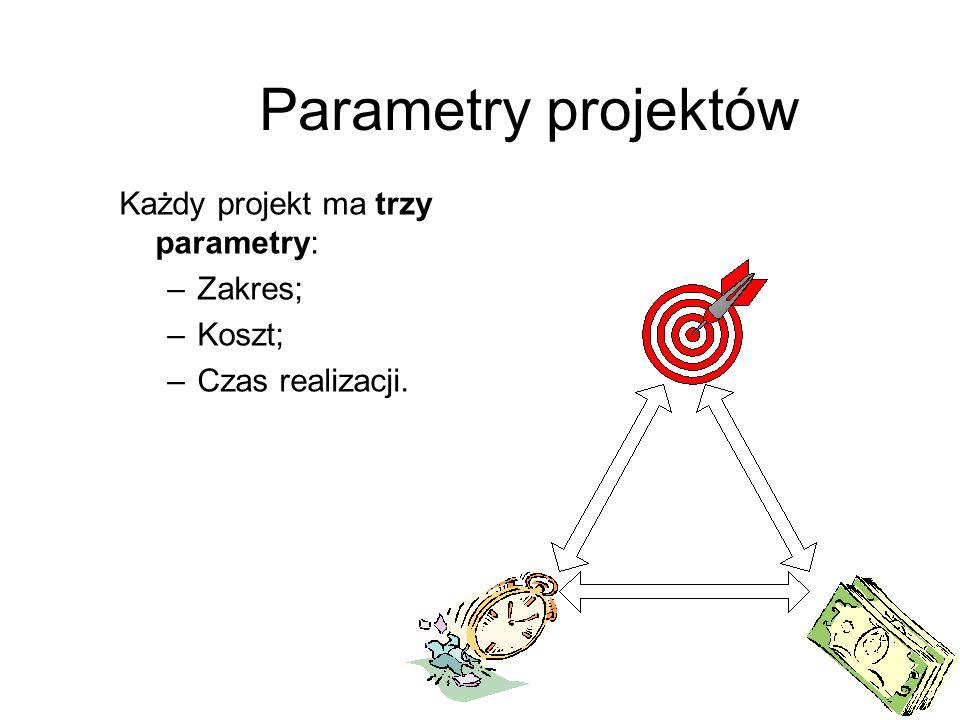Parametry projektów Każdy projekt ma trzy parametry: Zakres; Koszt;