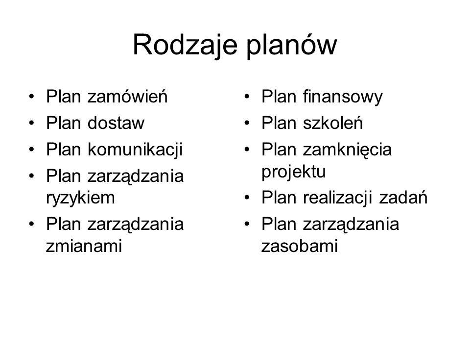 Rodzaje planów Plan zamówień Plan dostaw Plan komunikacji