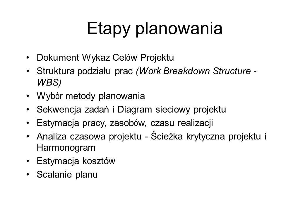 Etapy planowania Dokument Wykaz Celów Projektu