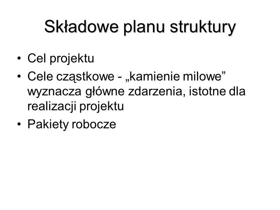 Składowe planu struktury