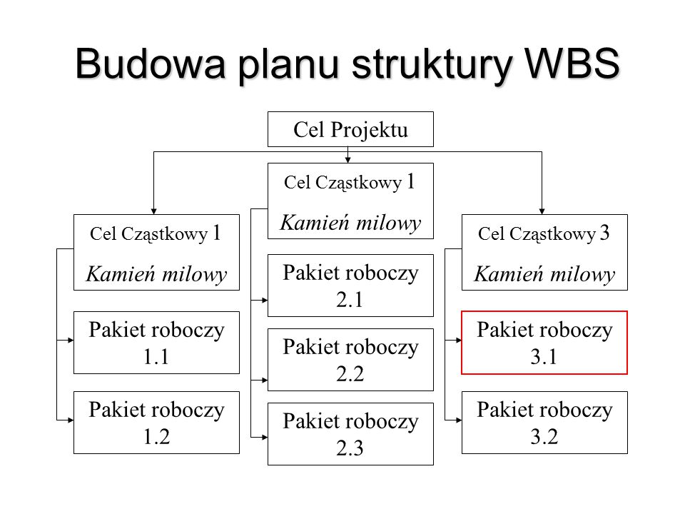Budowa planu struktury WBS