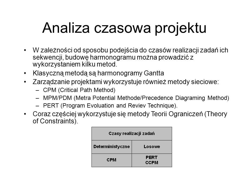 Analiza czasowa projektu