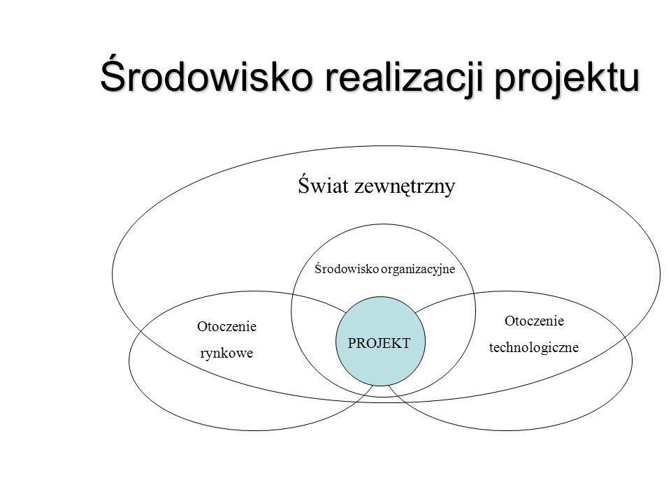 Środowisko realizacji projektu