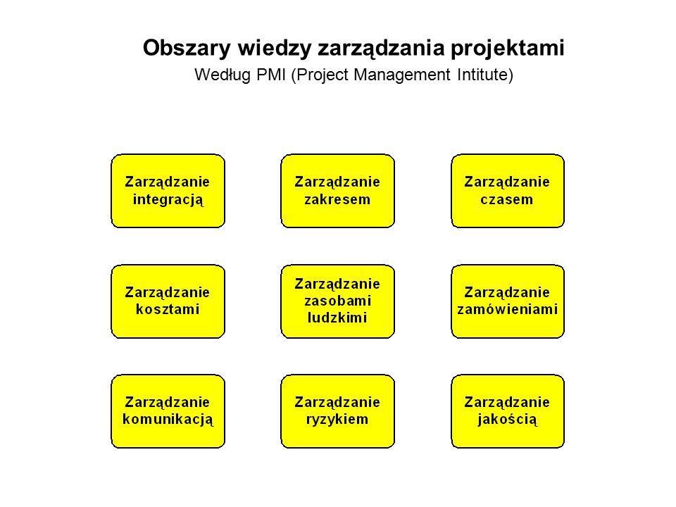 Obszary wiedzy zarządzania projektami