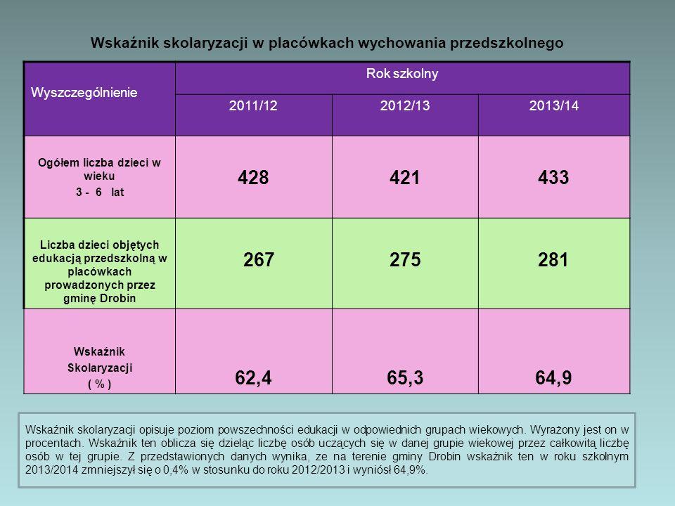Wskaźnik skolaryzacji w placówkach wychowania przedszkolnego