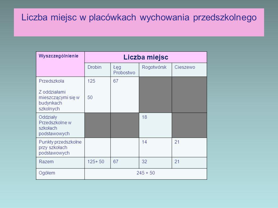 Liczba miejsc w placówkach wychowania przedszkolnego
