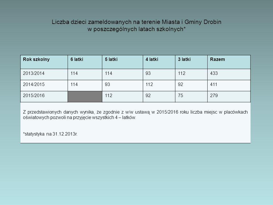 Liczba dzieci zameldowanych na terenie Miasta i Gminy Drobin w poszczególnych latach szkolnych*