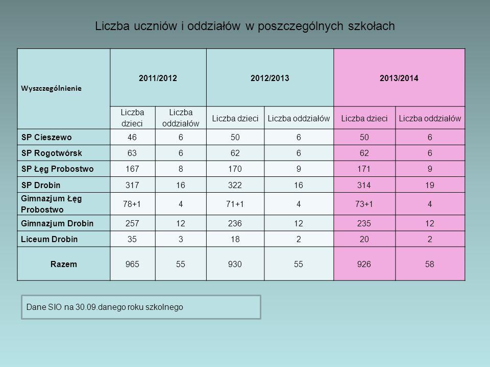 Liczba uczniów i oddziałów w poszczególnych szkołach