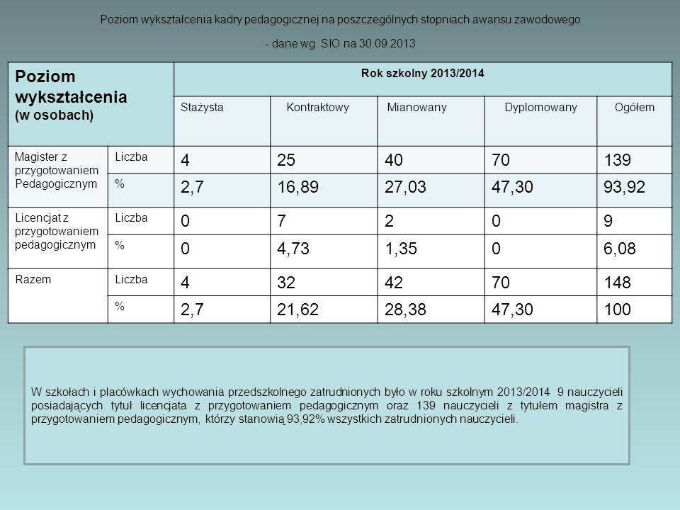 Poziom wykształcenia kadry pedagogicznej na poszczególnych stopniach awansu zawodowego - dane wg SIO na 30.09.2013