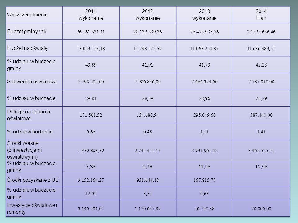 Wyszczególnienie 2011. wykonanie. 2012. 2013. 2014. Plan. Budżet gminy / zł/ 26.161.631,11. 28.132.539,36.