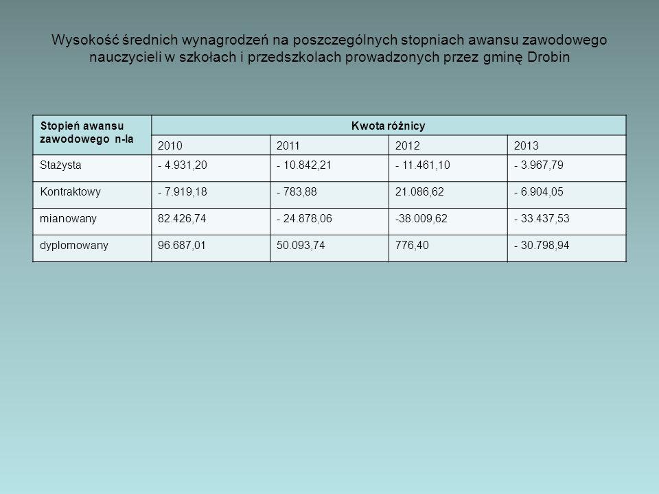 Wysokość średnich wynagrodzeń na poszczególnych stopniach awansu zawodowego nauczycieli w szkołach i przedszkolach prowadzonych przez gminę Drobin