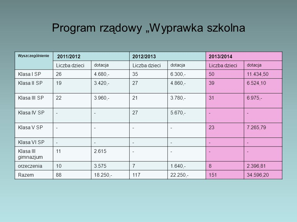 """Program rządowy """"Wyprawka szkolna"""