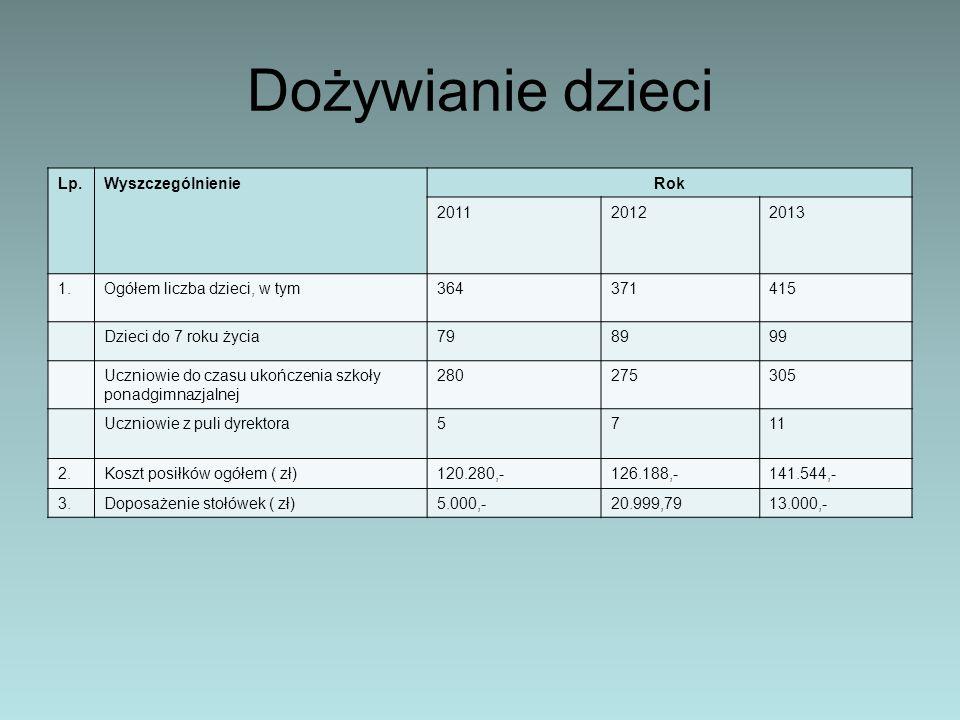 Dożywianie dzieci Lp. Wyszczególnienie Rok 2011 2012 2013 1.