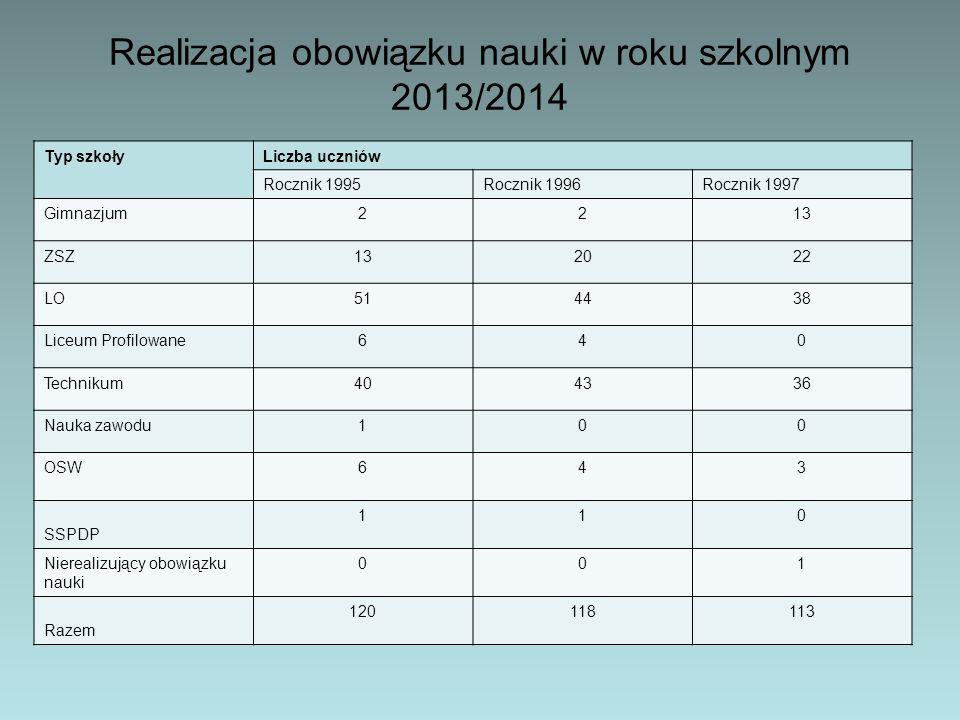 Realizacja obowiązku nauki w roku szkolnym 2013/2014