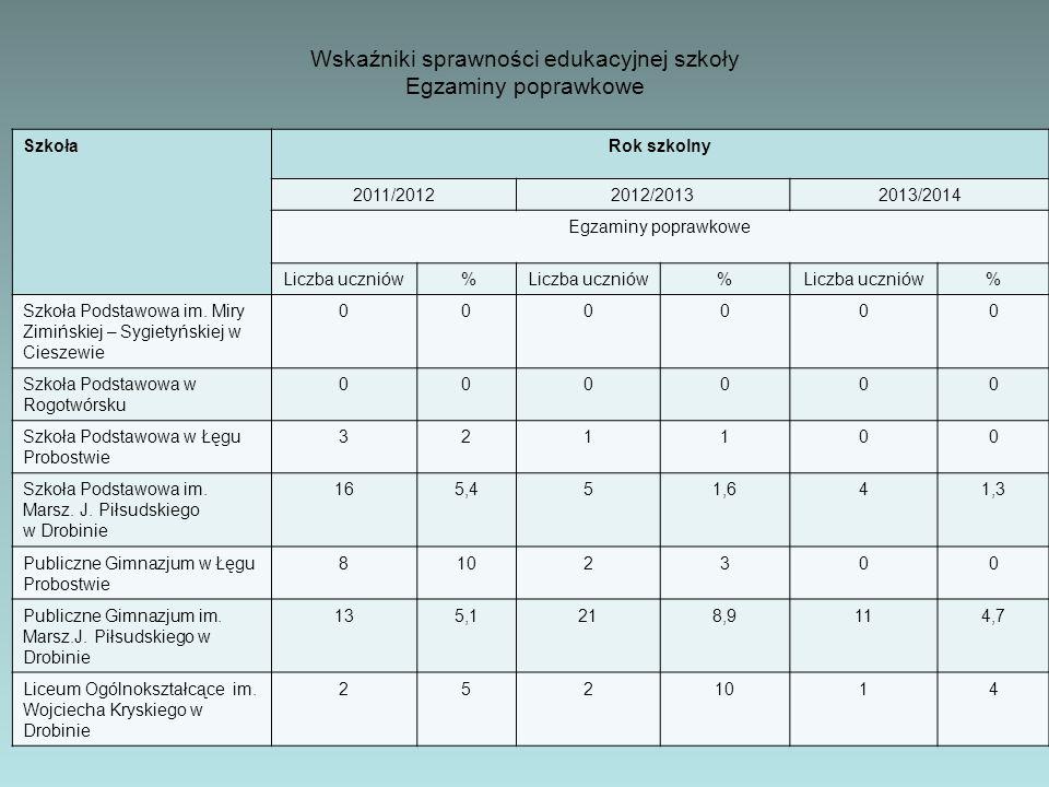 Wskaźniki sprawności edukacyjnej szkoły Egzaminy poprawkowe
