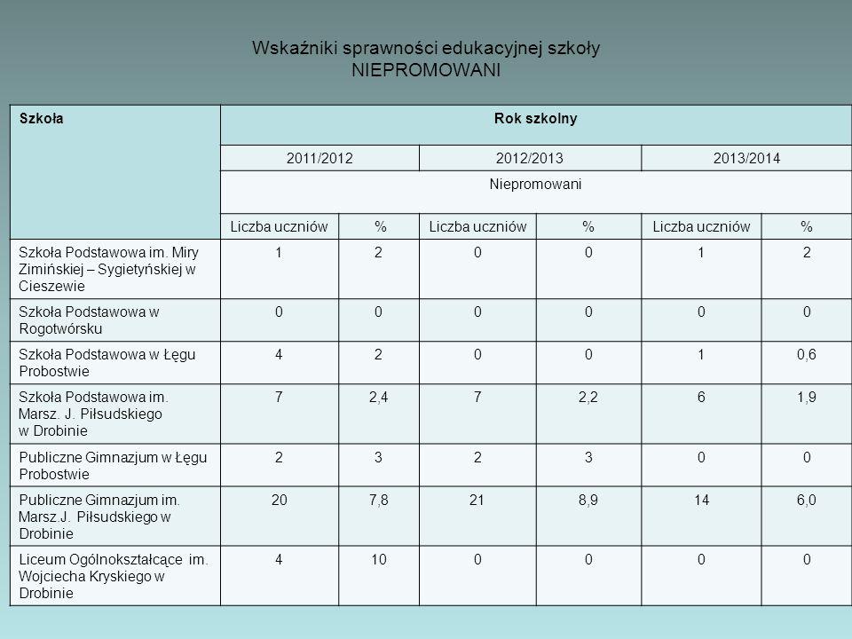 Wskaźniki sprawności edukacyjnej szkoły NIEPROMOWANI