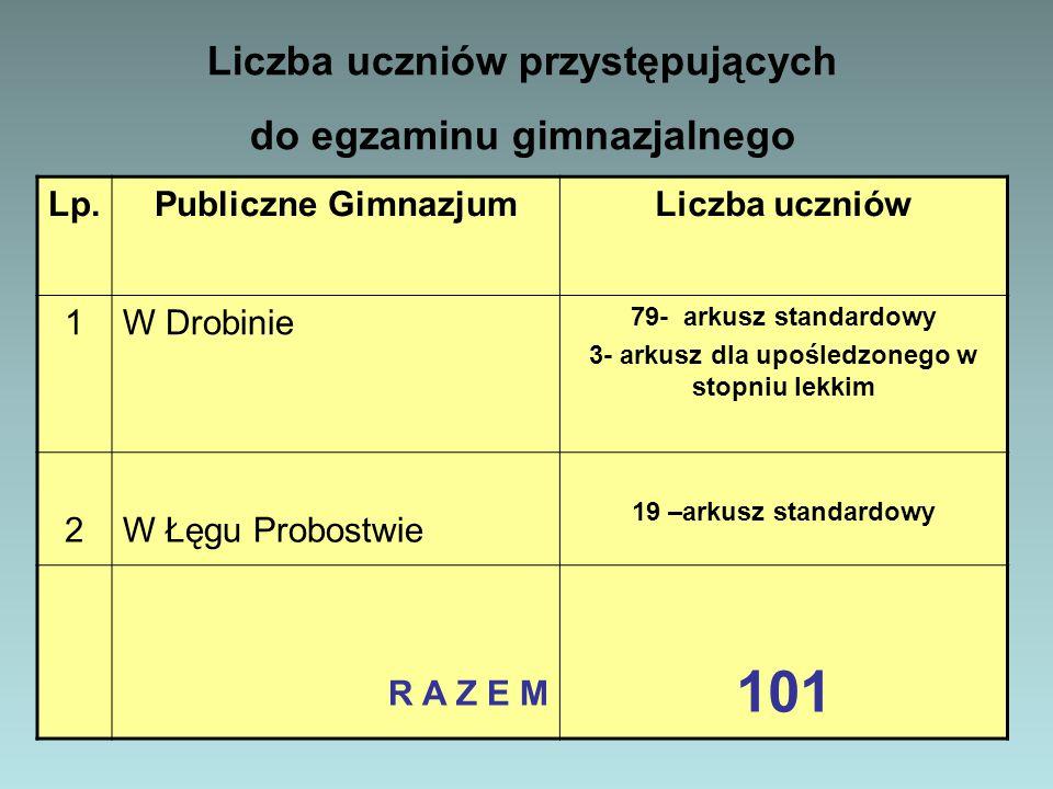 101 Liczba uczniów przystępujących do egzaminu gimnazjalnego