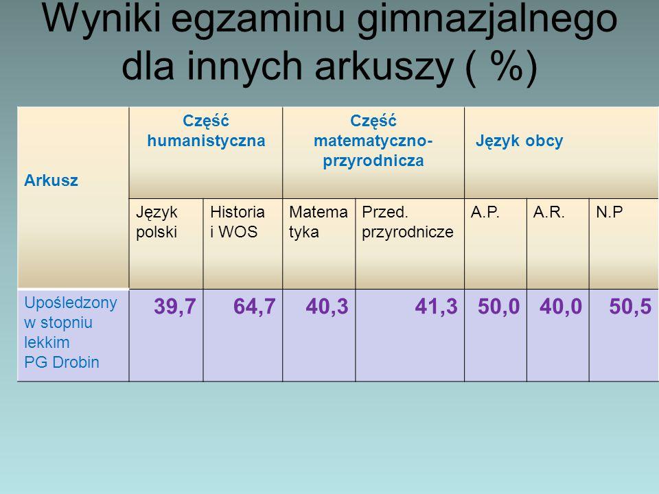 Wyniki egzaminu gimnazjalnego dla innych arkuszy ( %)