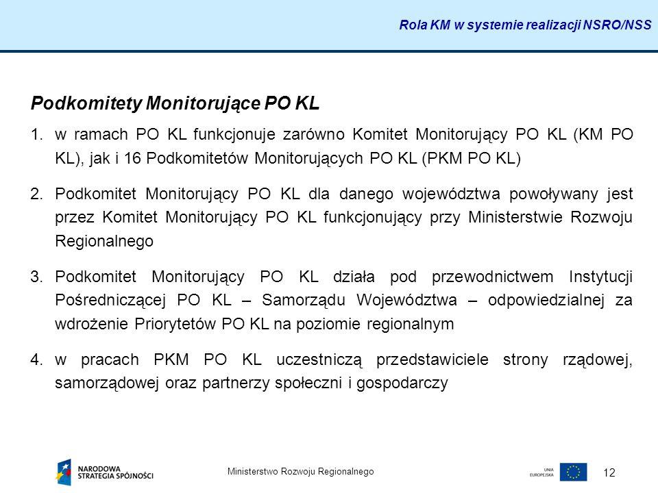 Podkomitety Monitorujące PO KL