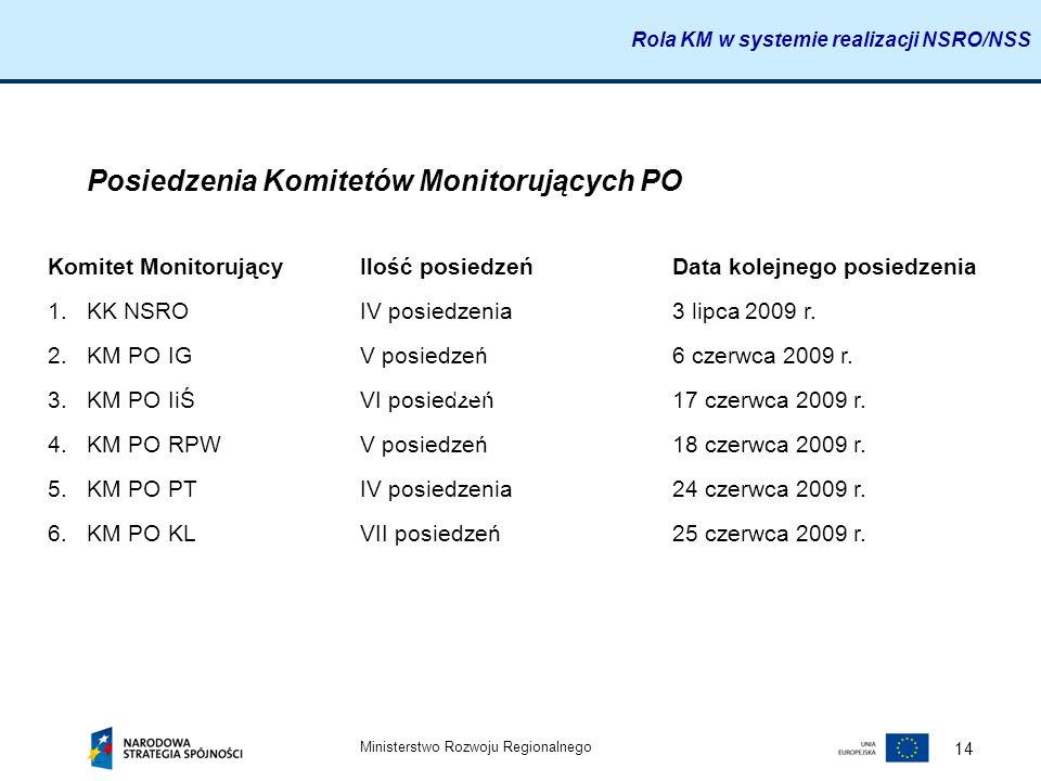 Posiedzenia Komitetów Monitorujących PO