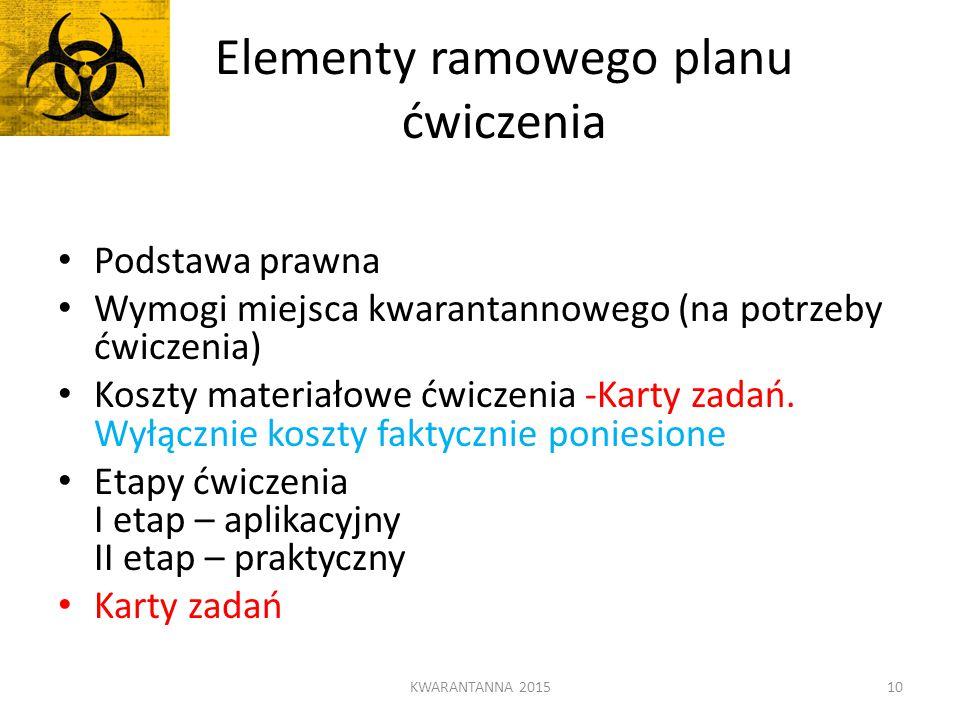 Elementy ramowego planu ćwiczenia