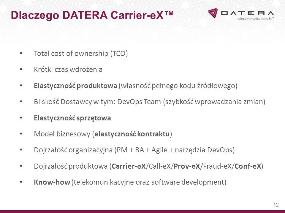 Dlaczego DATERA Carrier-eX™
