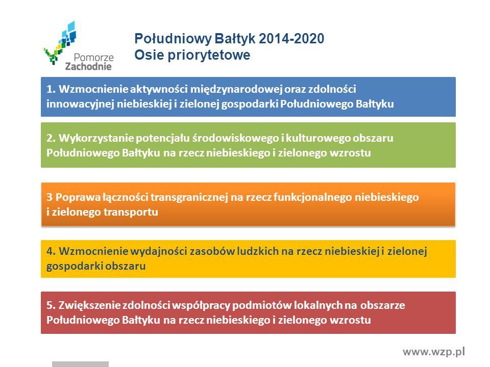 Południowy Bałtyk 2014-2020 Osie priorytetowe