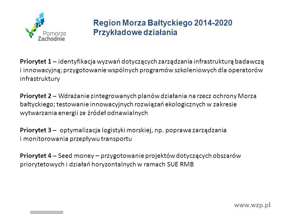 Region Morza Bałtyckiego 2014-2020 Przykładowe działania