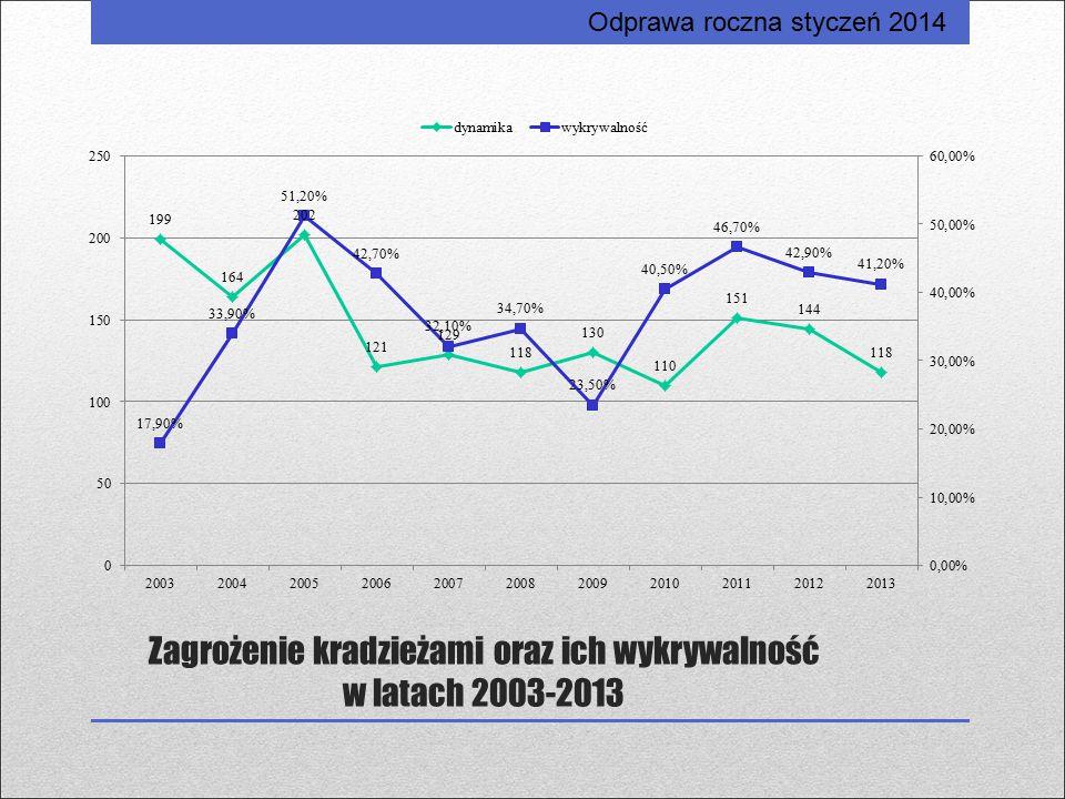 Zagrożenie kradzieżami oraz ich wykrywalność w latach 2003-2013