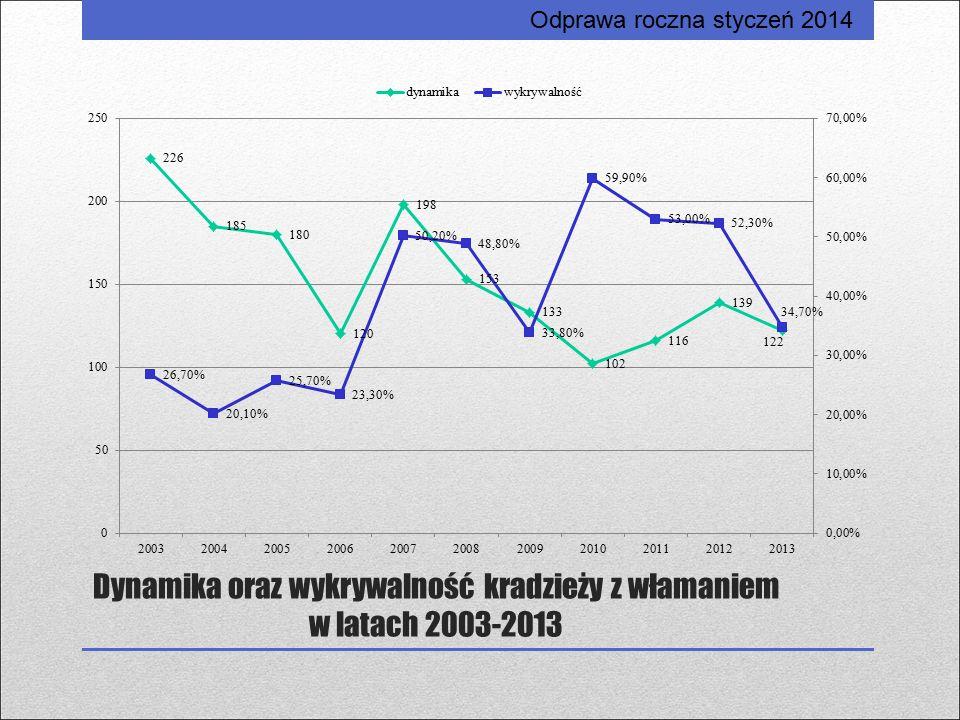 Dynamika oraz wykrywalność kradzieży z włamaniem w latach 2003-2013