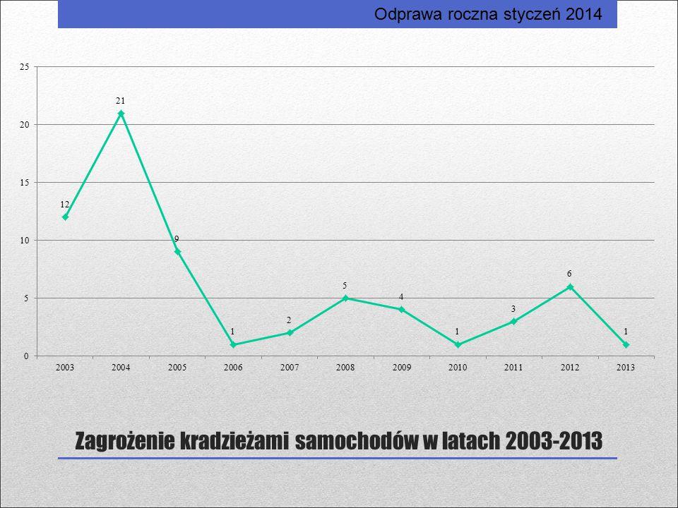 Zagrożenie kradzieżami samochodów w latach 2003-2013