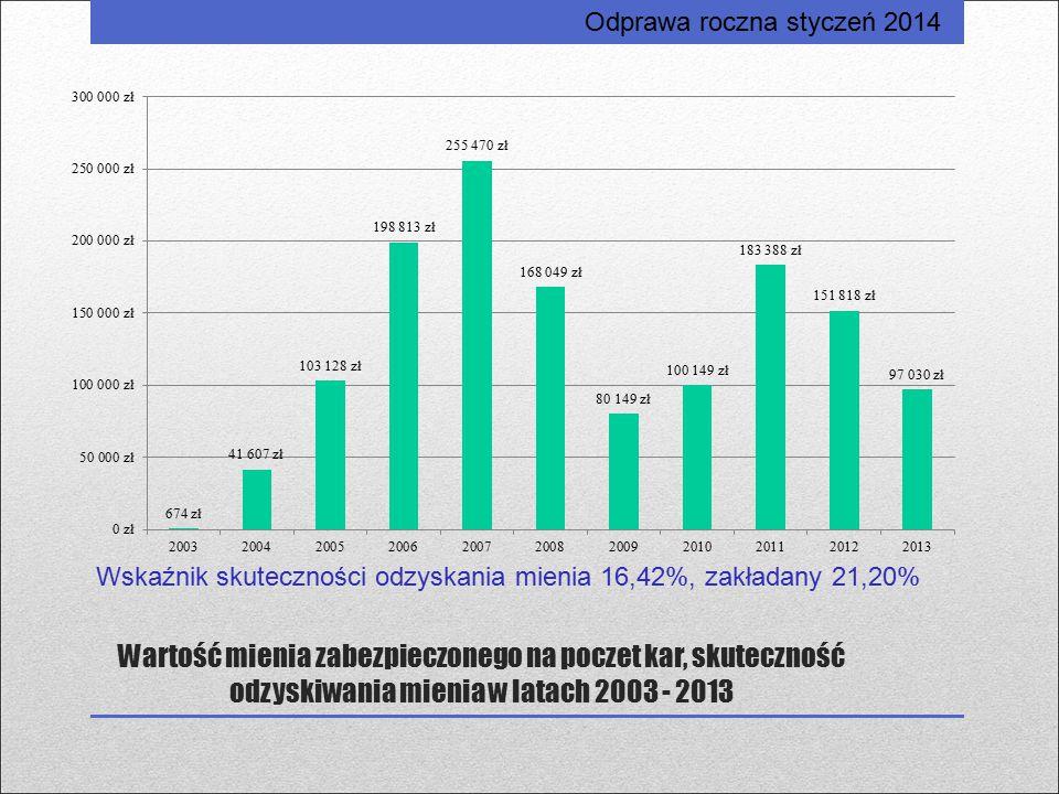 Wskaźnik skuteczności odzyskania mienia 16,42%, zakładany 21,20%