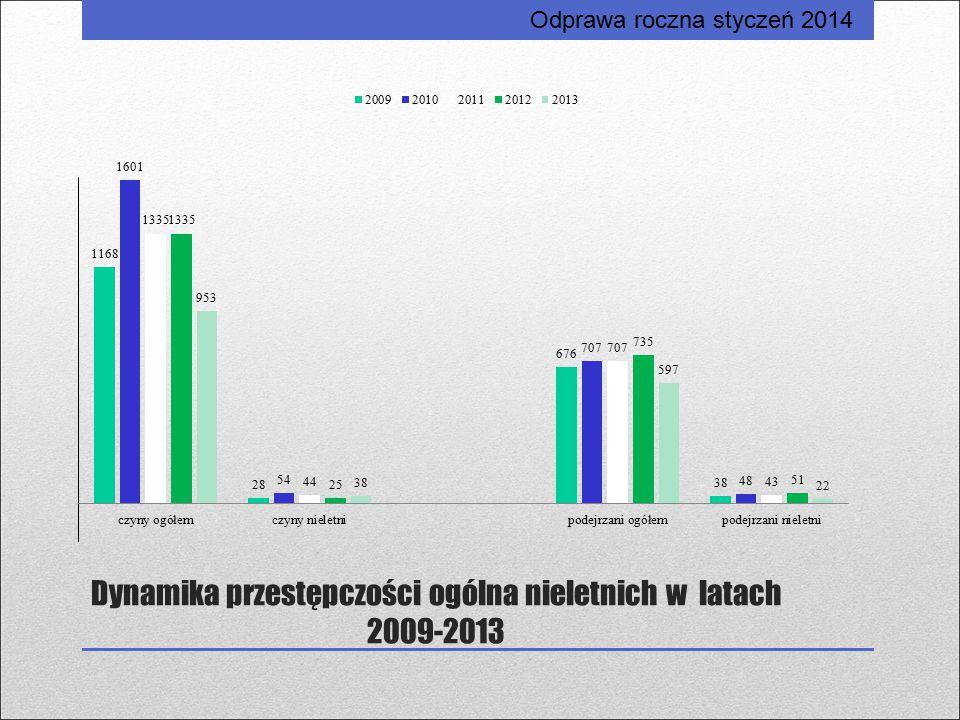Dynamika przestępczości ogólna nieletnich w latach 2009-2013