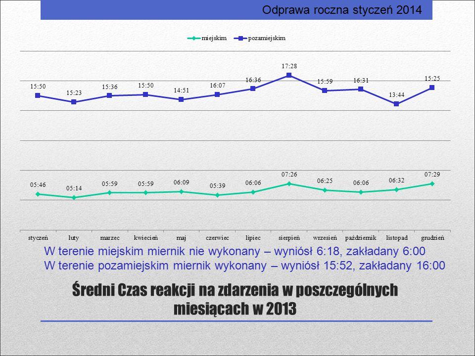 Średni Czas reakcji na zdarzenia w poszczególnych miesiącach w 2013