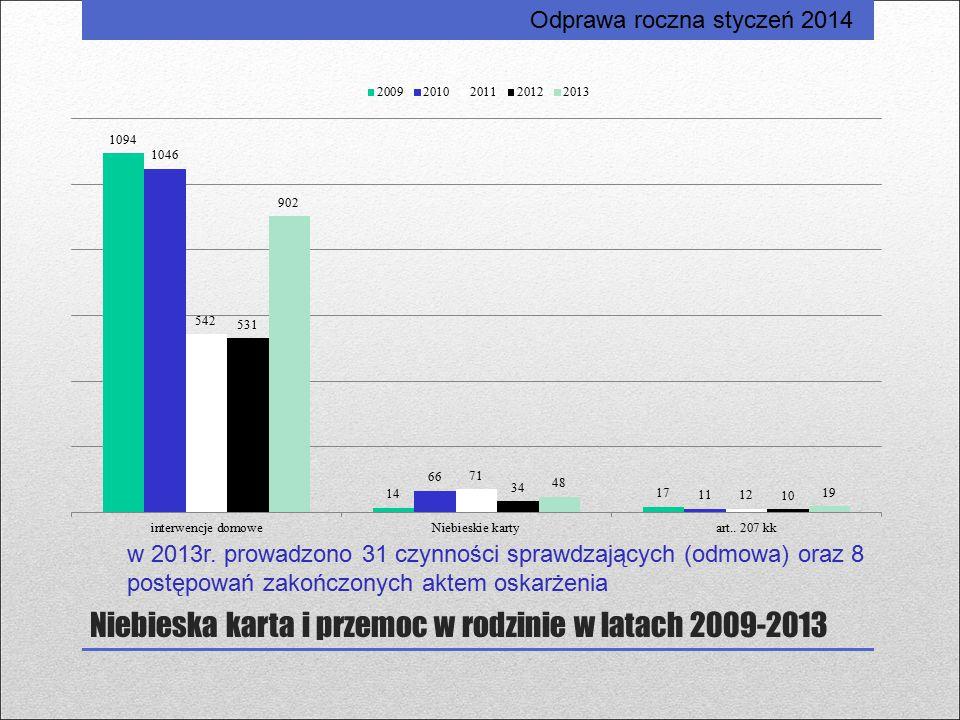 Niebieska karta i przemoc w rodzinie w latach 2009-2013