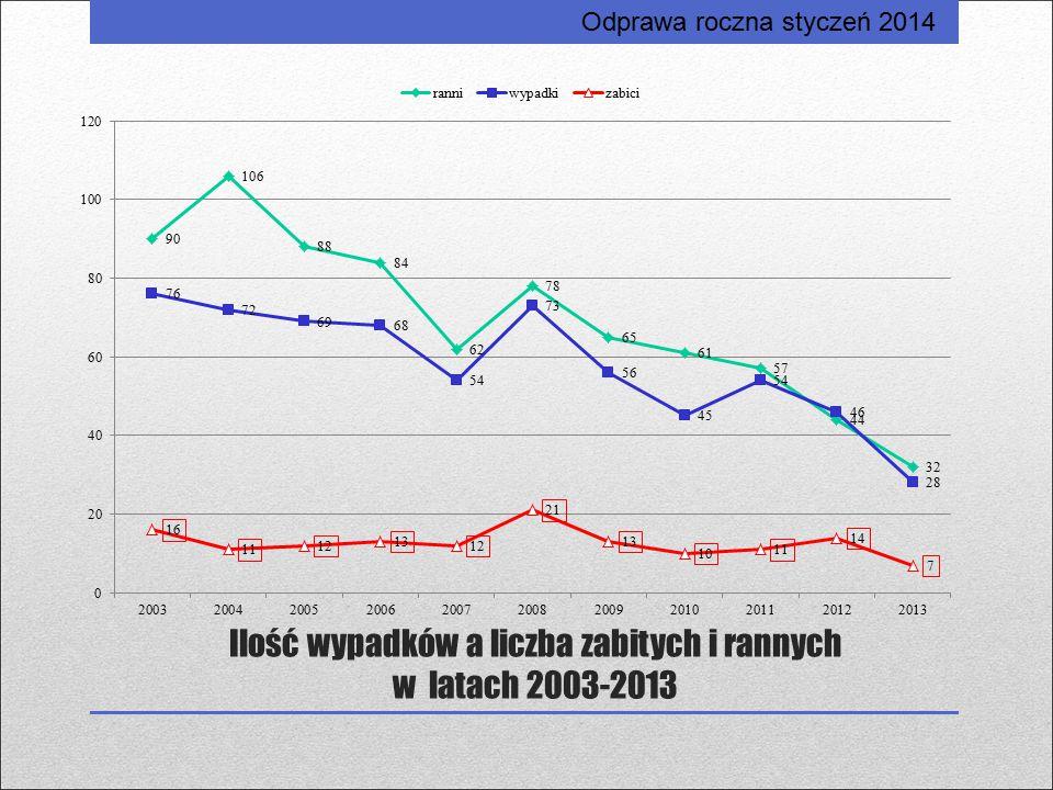 Ilość wypadków a liczba zabitych i rannych w latach 2003-2013