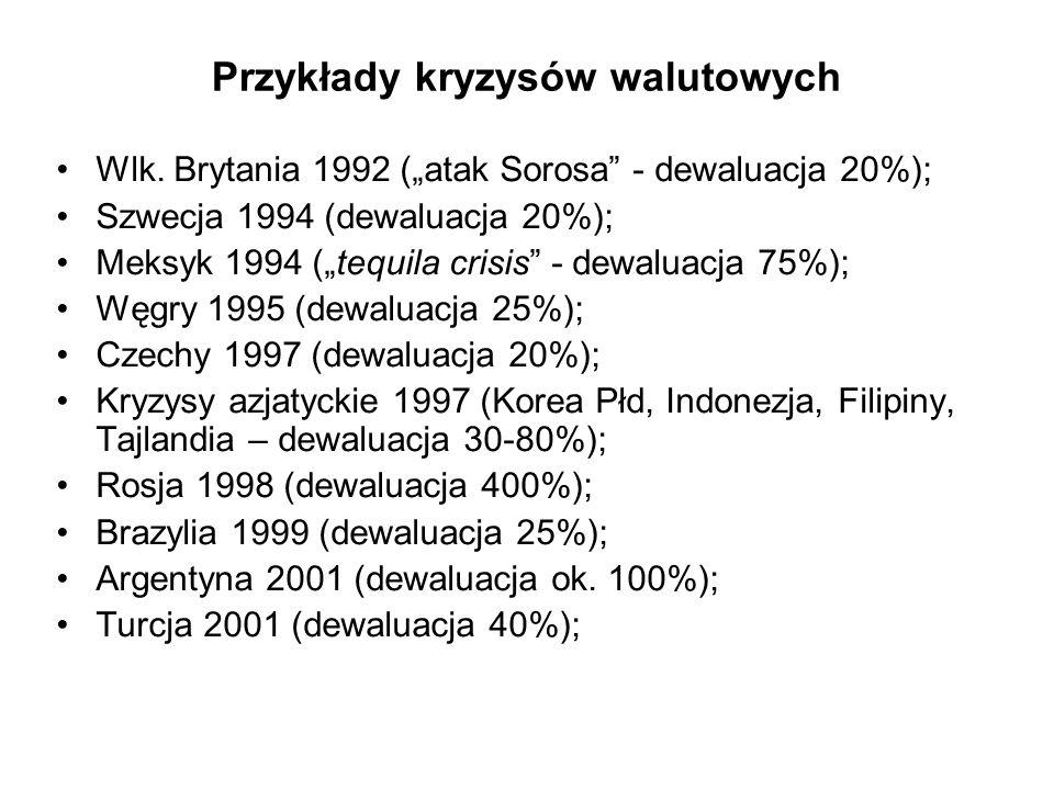 Przykłady kryzysów walutowych