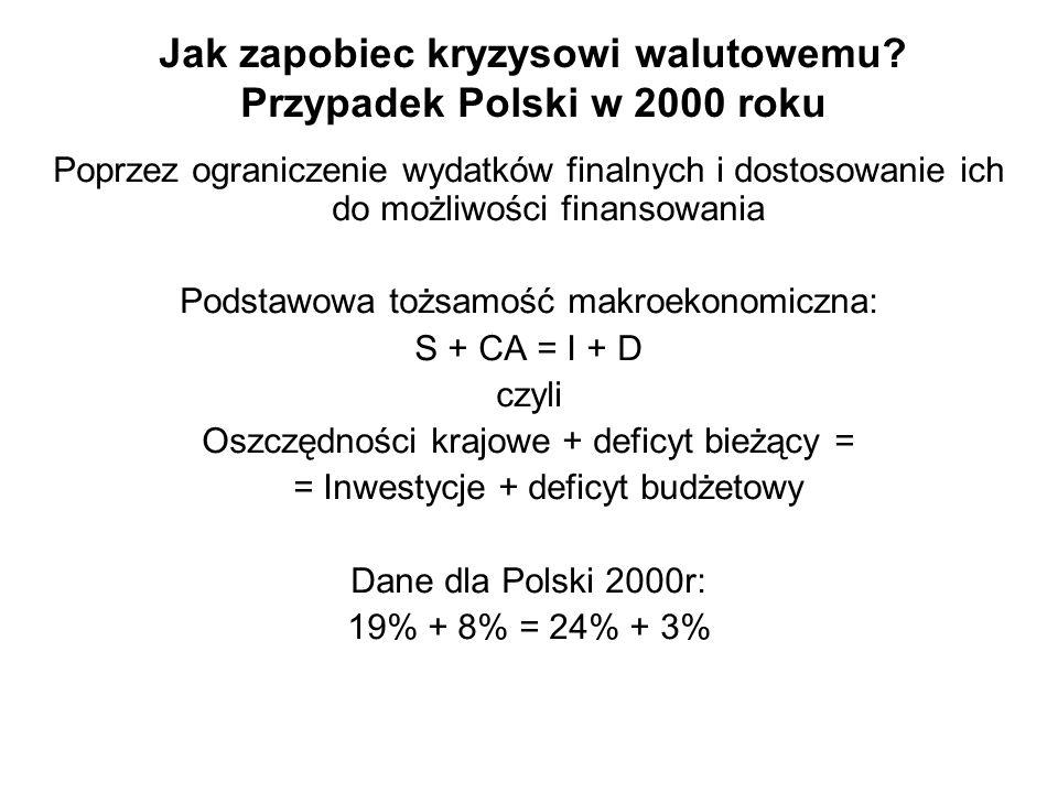 Jak zapobiec kryzysowi walutowemu Przypadek Polski w 2000 roku