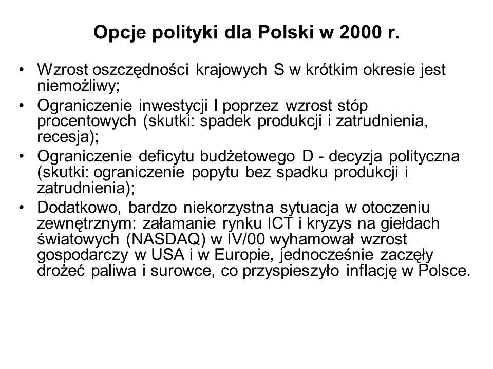 Opcje polityki dla Polski w 2000 r.