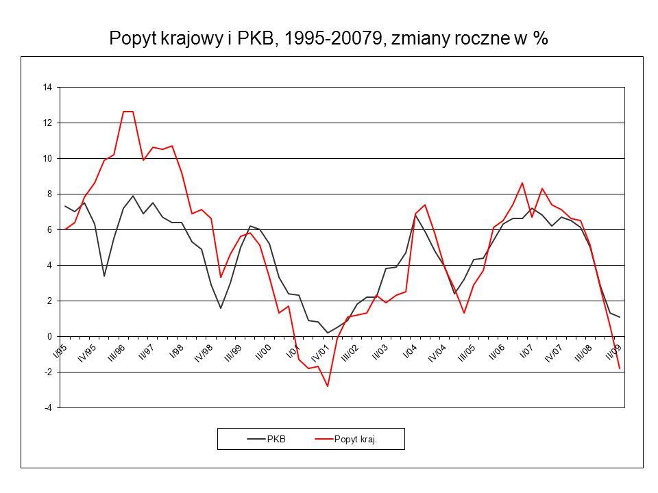 Popyt krajowy i PKB, 1995-20079, zmiany roczne w %
