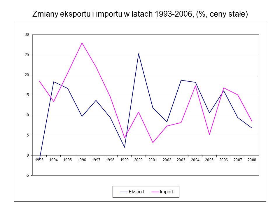 Zmiany eksportu i importu w latach 1993-2006, (%, ceny stałe)