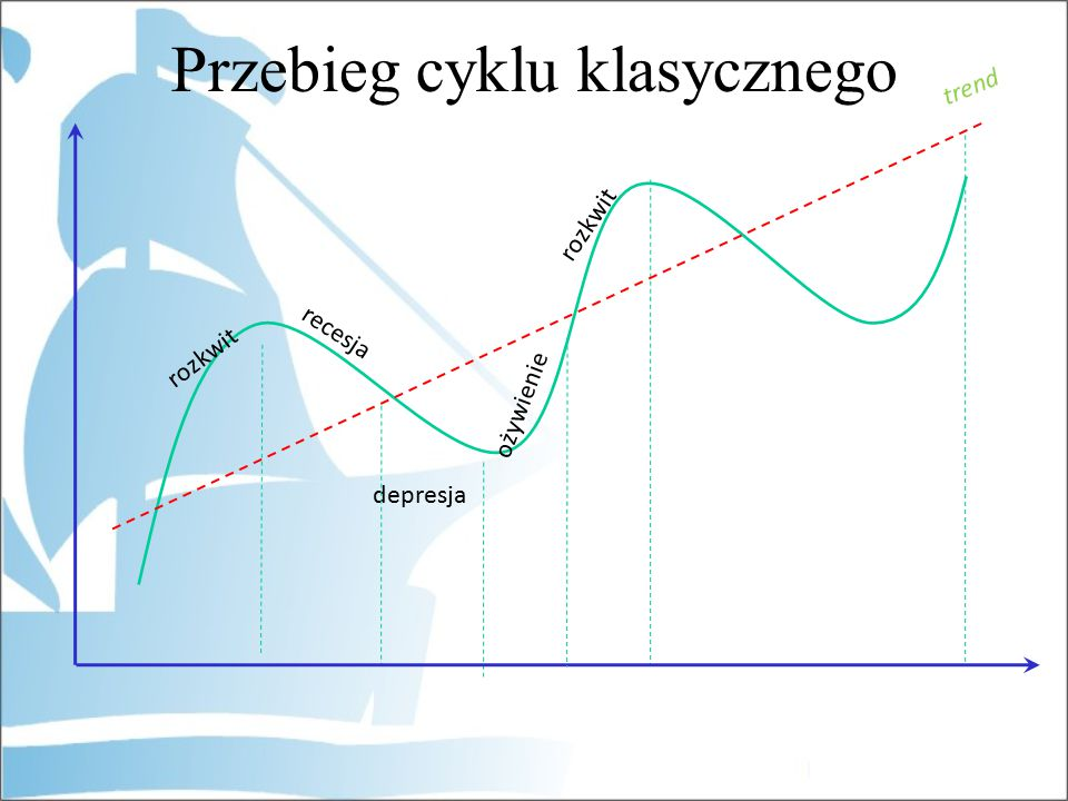 Przebieg cyklu klasycznego