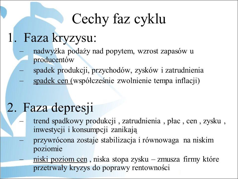Cechy faz cyklu 1. Faza kryzysu: Faza depresji