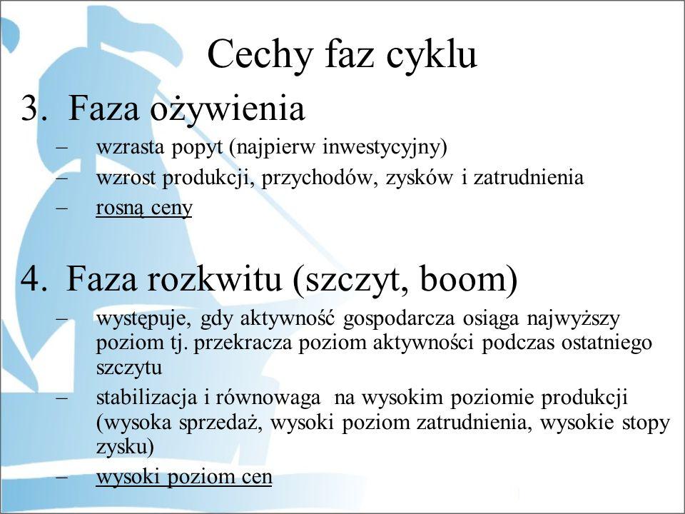 Cechy faz cyklu 3. Faza ożywienia Faza rozkwitu (szczyt, boom)