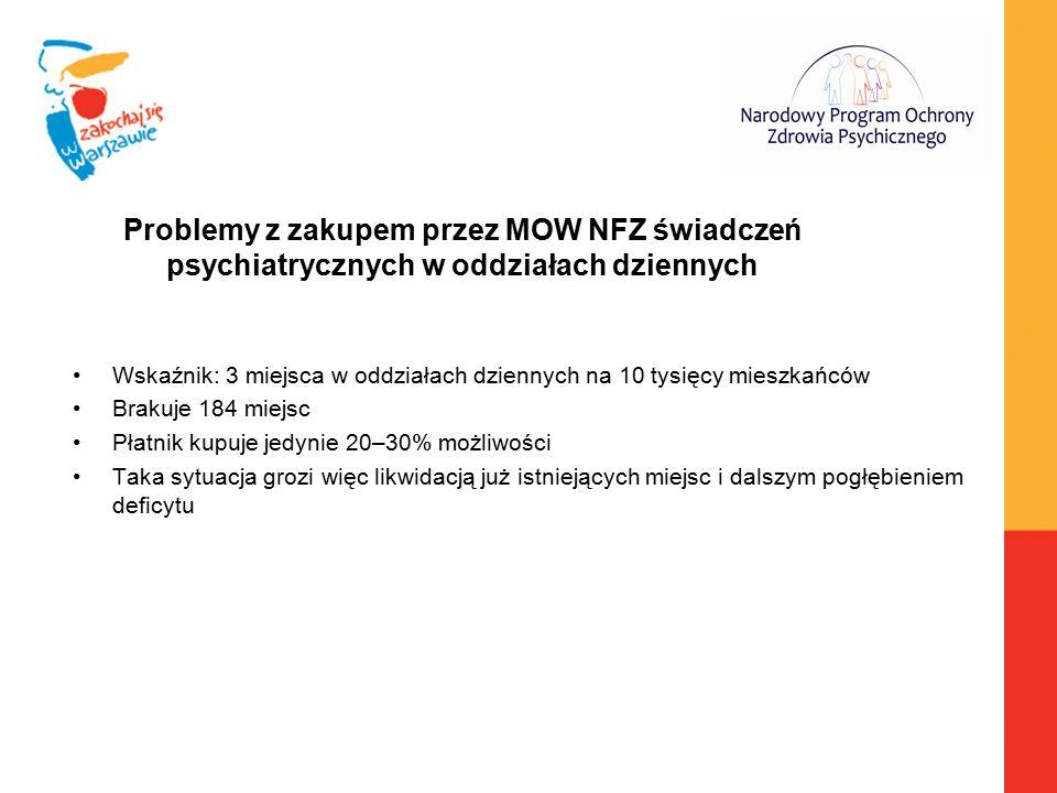 Problemy z zakupem przez MOW NFZ świadczeń psychiatrycznych w oddziałach dziennych